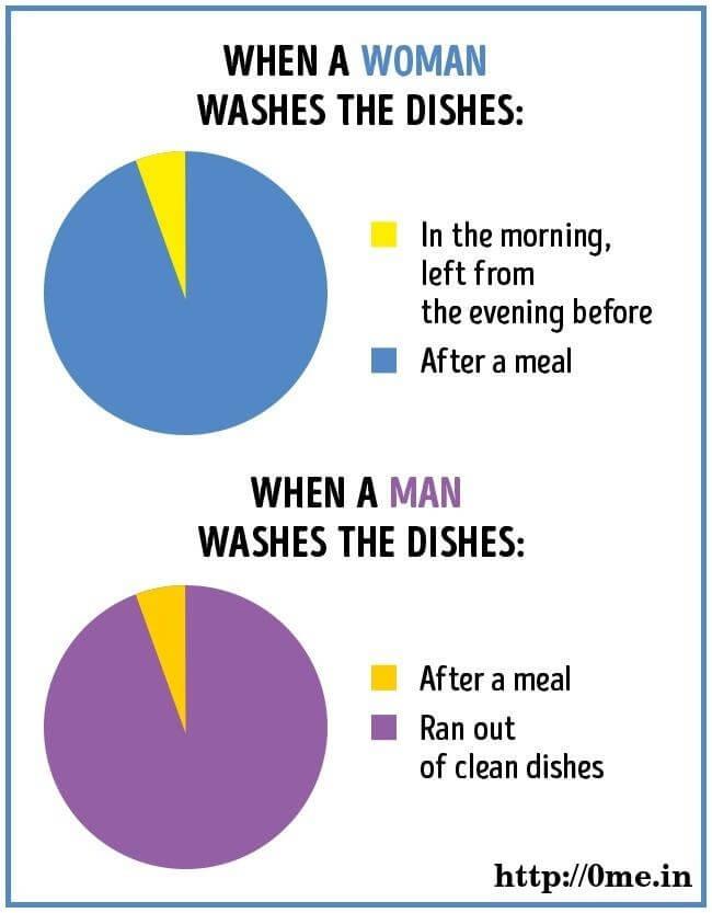 When women washes dish v/s when men washes dish Meme