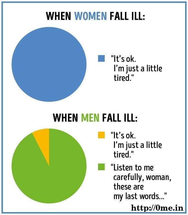 When women fall ill v/s when man fall ill meme