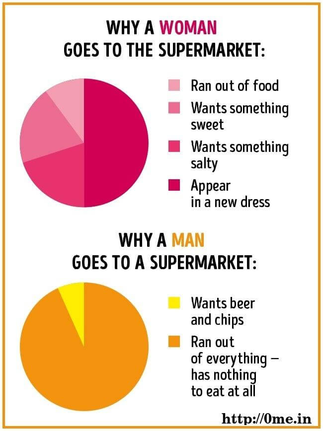 Why Women goes to supermarket v/s Why man goes to super market meme