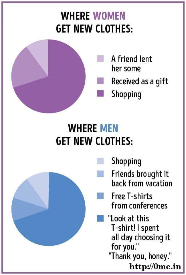 Where women get new clothes v/s where men get new clothes