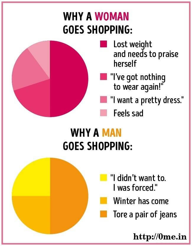 Why woman goes shopping v/s Why man goes shopping Meme
