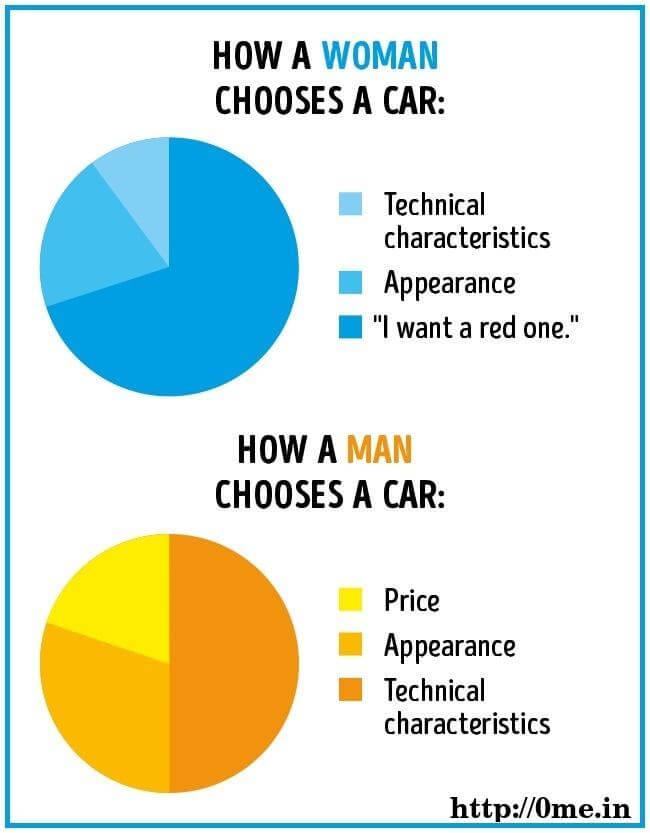 How Woman chooses a car v/s How man choose a car