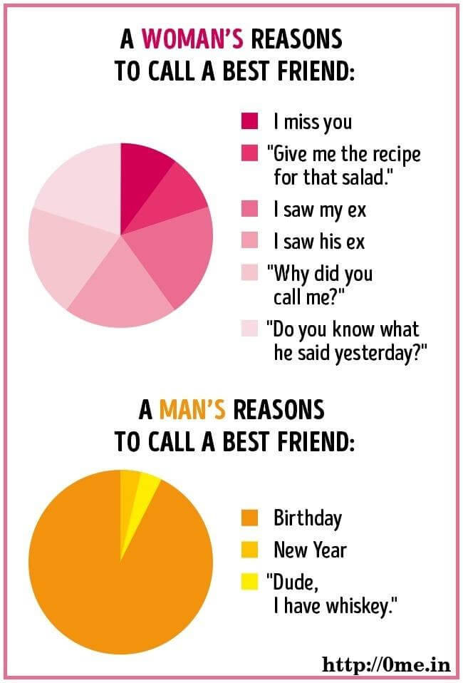 Woman's reasons to call best friend v/s Man reason to call friend