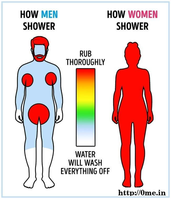 How Men Shower v/s How women Shower