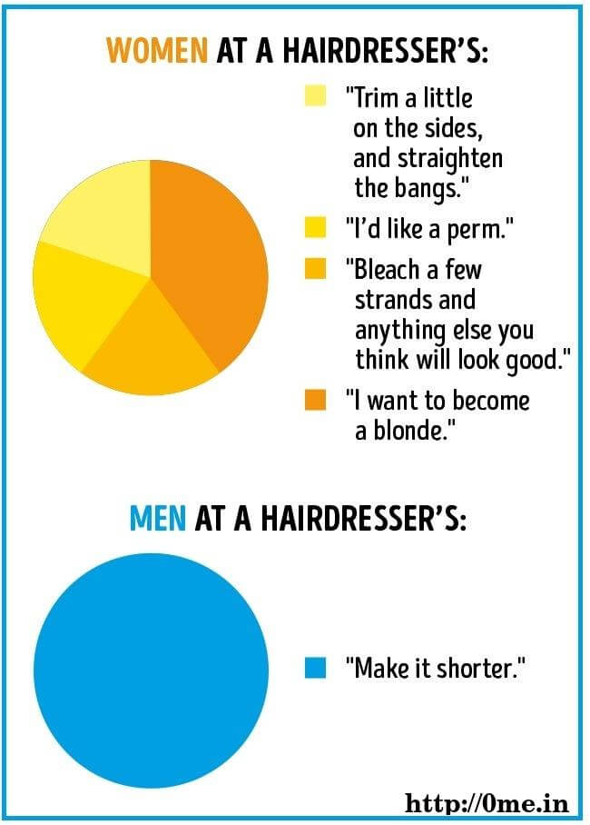 Women at Hairdresser salon v/s Man at Hairdresser salon
