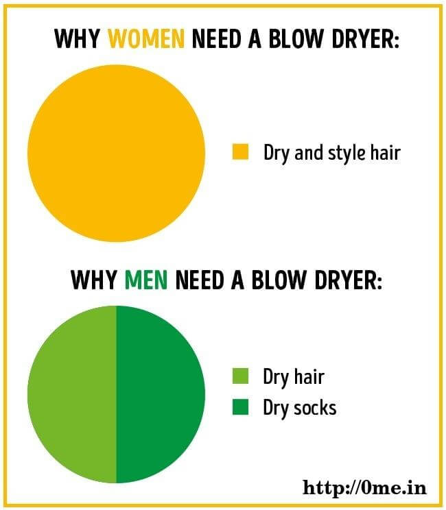 Why women need blow dryer v/s Why men need blow dryer Meme