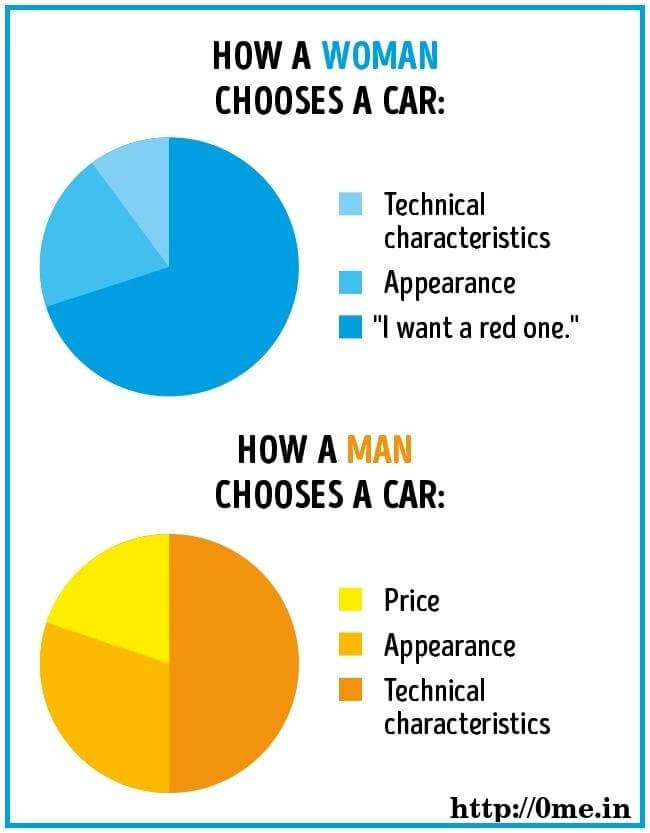 How Woman chooses a car v/s How man choose a car