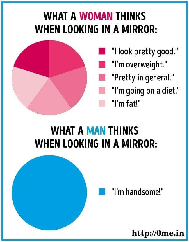 What women thinks when looking in mirror v/s what men think when looking in mirror meme